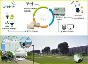 Riego urbano inteligente en smart cities